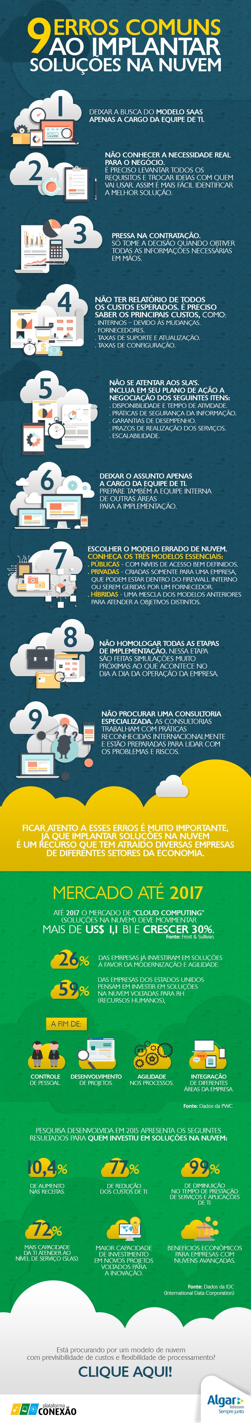 Infográfico - Soluções na nuvem