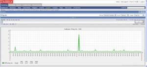 Exemplo de gráfico de tempo de resposta em ms (milissegundos) do ping.