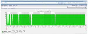 Gráfico de disponibilidade da ferramenta Zabbix.