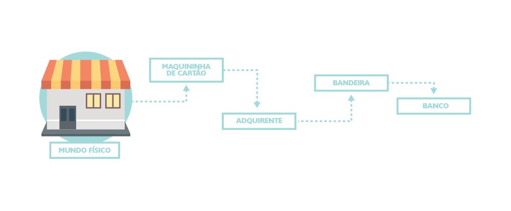 7c3df87d3 Mercado de meios de pagamento  entenda como as transações são ...