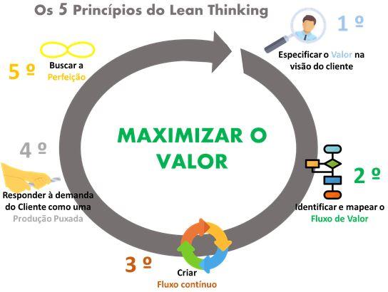 princípios do lean thinking metodologia lean